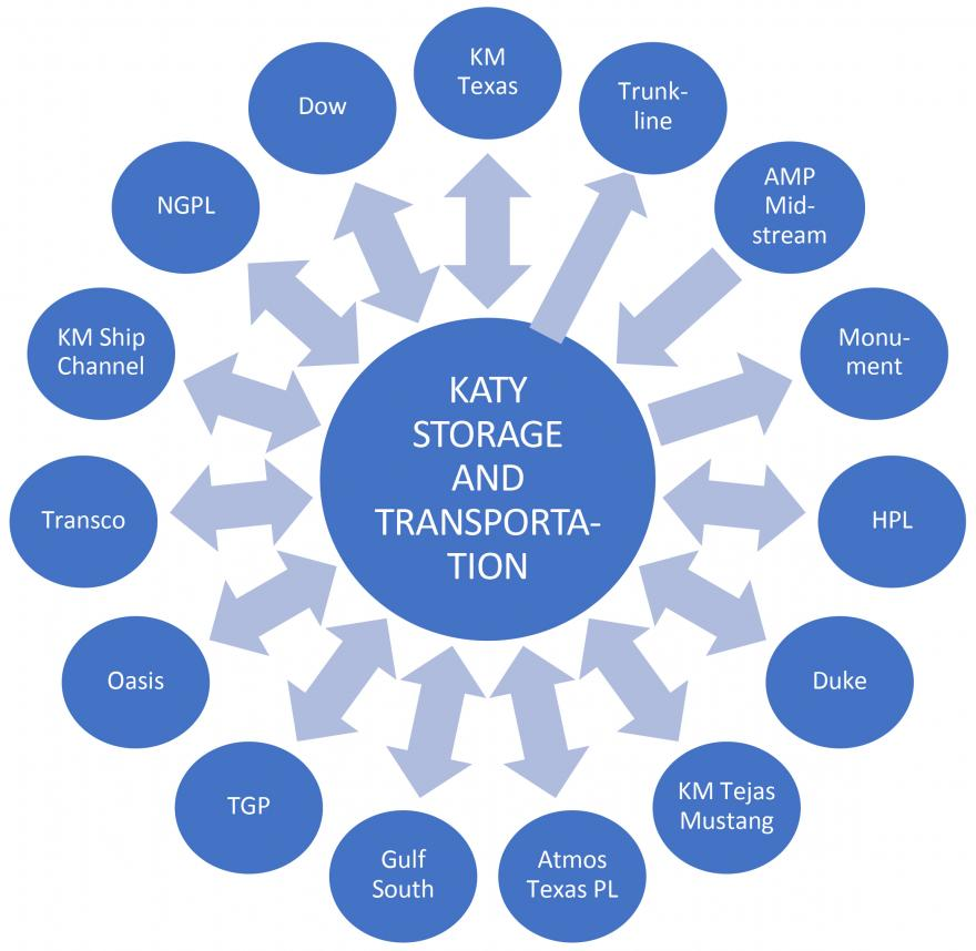 Enstor Katy Storage interconnect